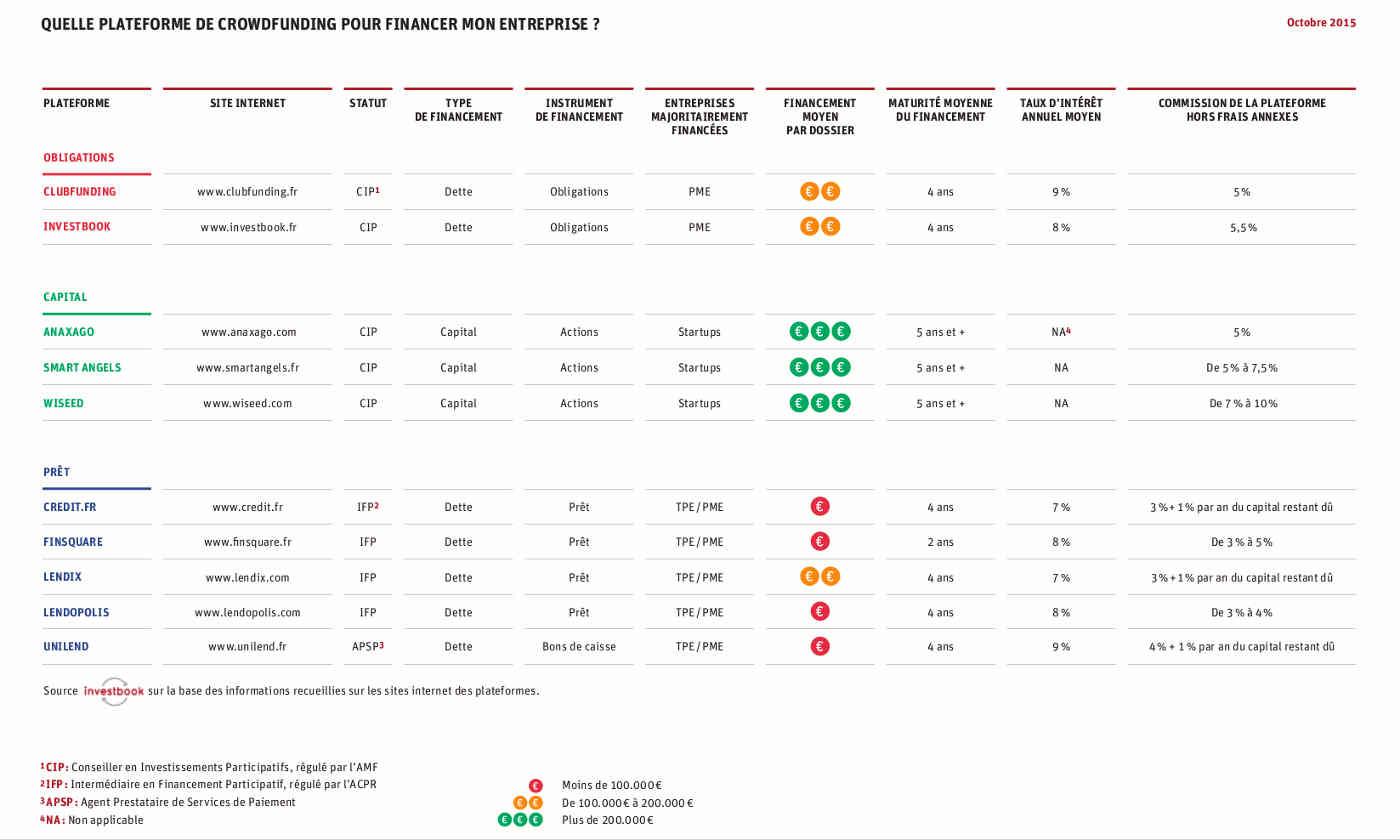 Comparateur de plateformes de financement de PME